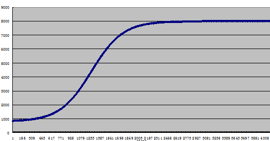 S形加减速曲线图
