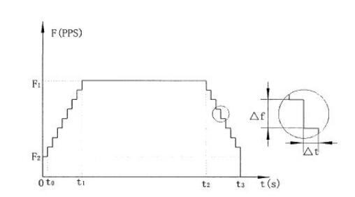 梯形加减速曲线图