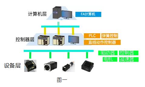 步进电机控制系统图