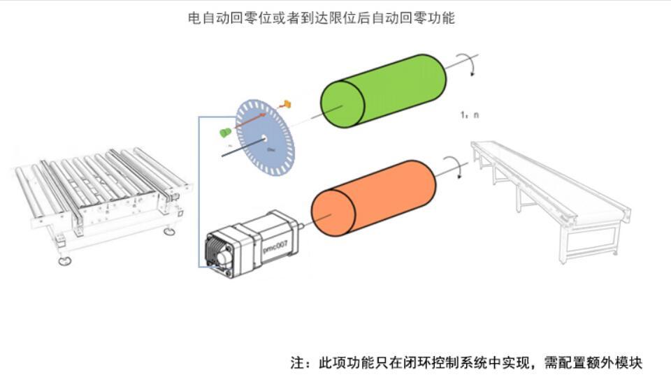 编码器跟随实现步进电机同步控制