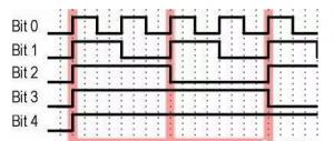 多圈绝对值编码器的波形图