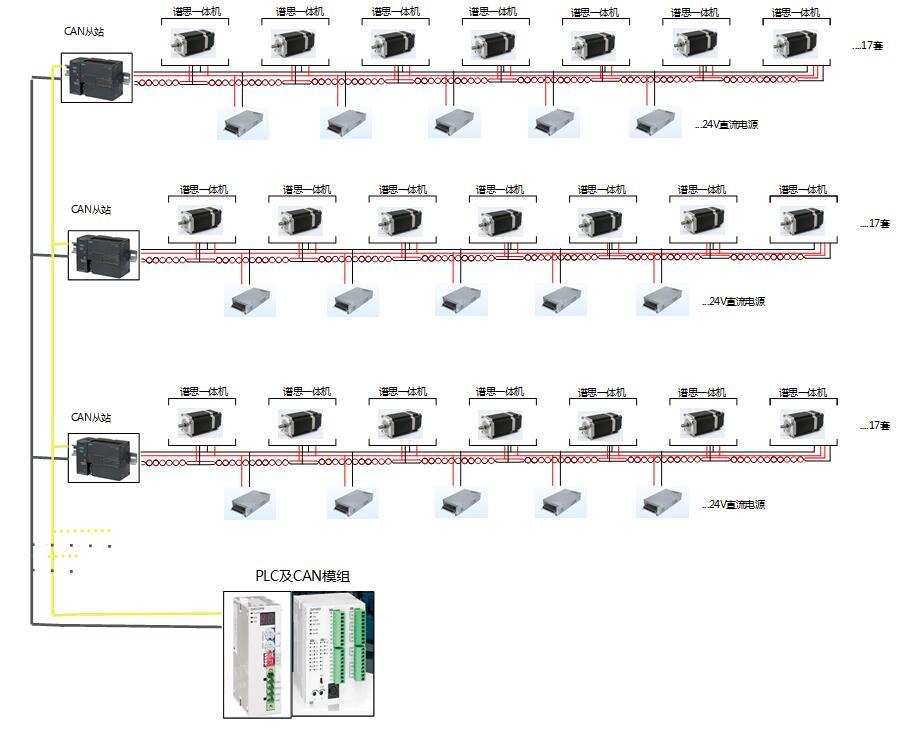 PLC控制99台步进电机组网方案图