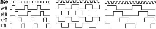 图2.步进电机工作时序波形图