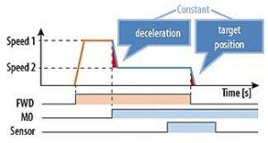 交流电机与步进电机的速度曲线对比