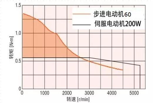同尺寸步进与伺服电机频矩特性比较