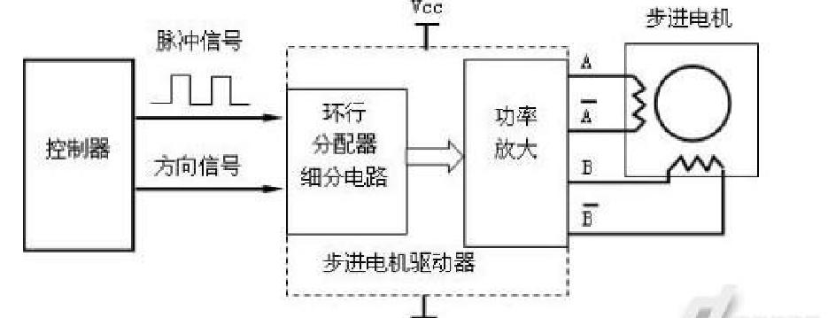 常规步进电机控制架构图