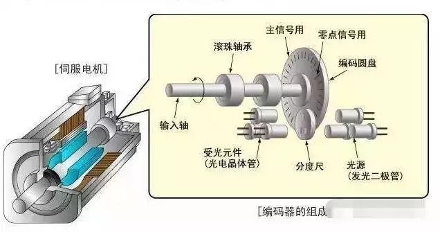 伺服电机结构图