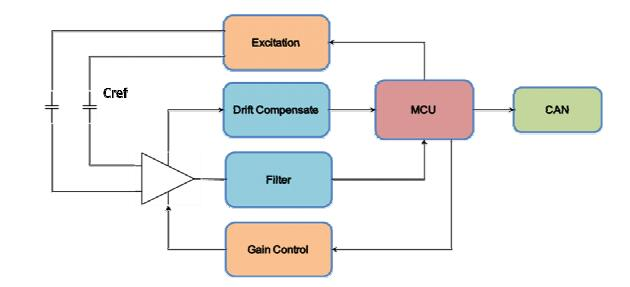 PCS0902数字信号处理技术