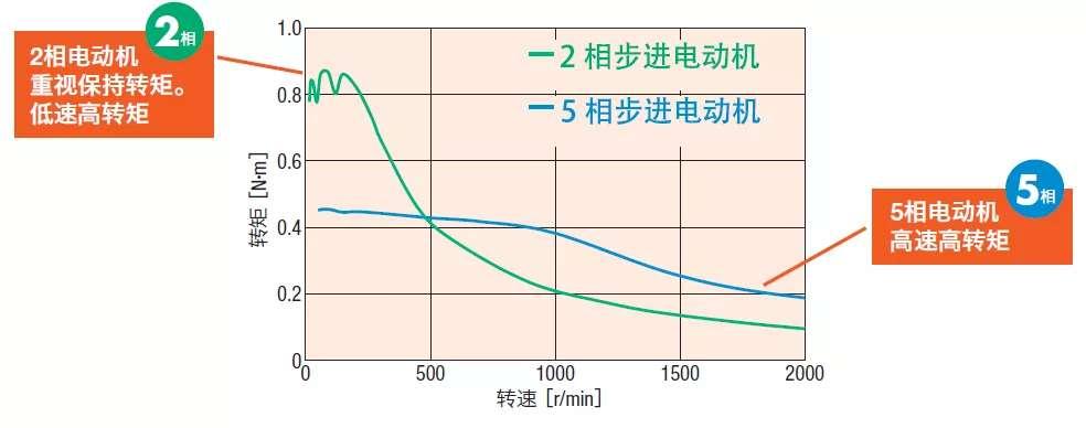 两相与五相步进电机扭矩特性对比