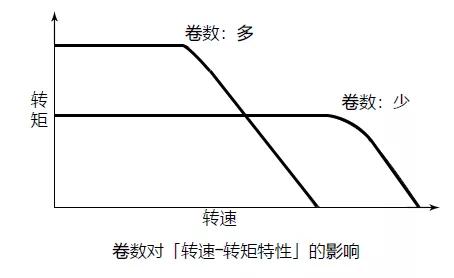 线圈匝数对步进电机影响