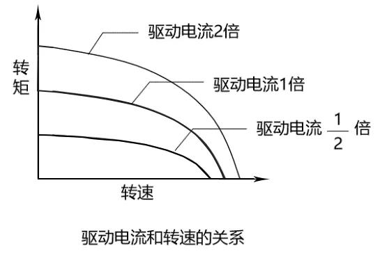 驱动电流对步进电机扭矩影响