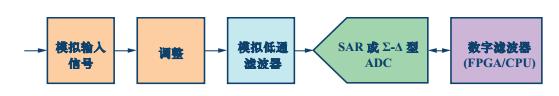 电容式液位传感器数字滤波器信号图